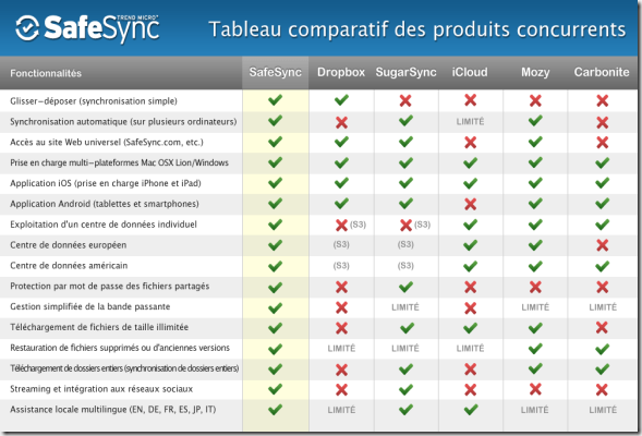 safesync-comparison-chart_fr