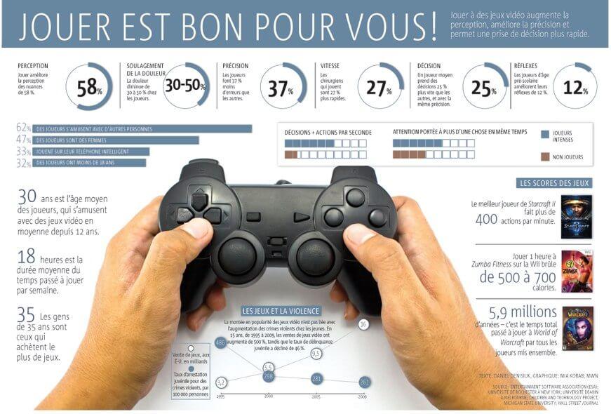 infographie jouer