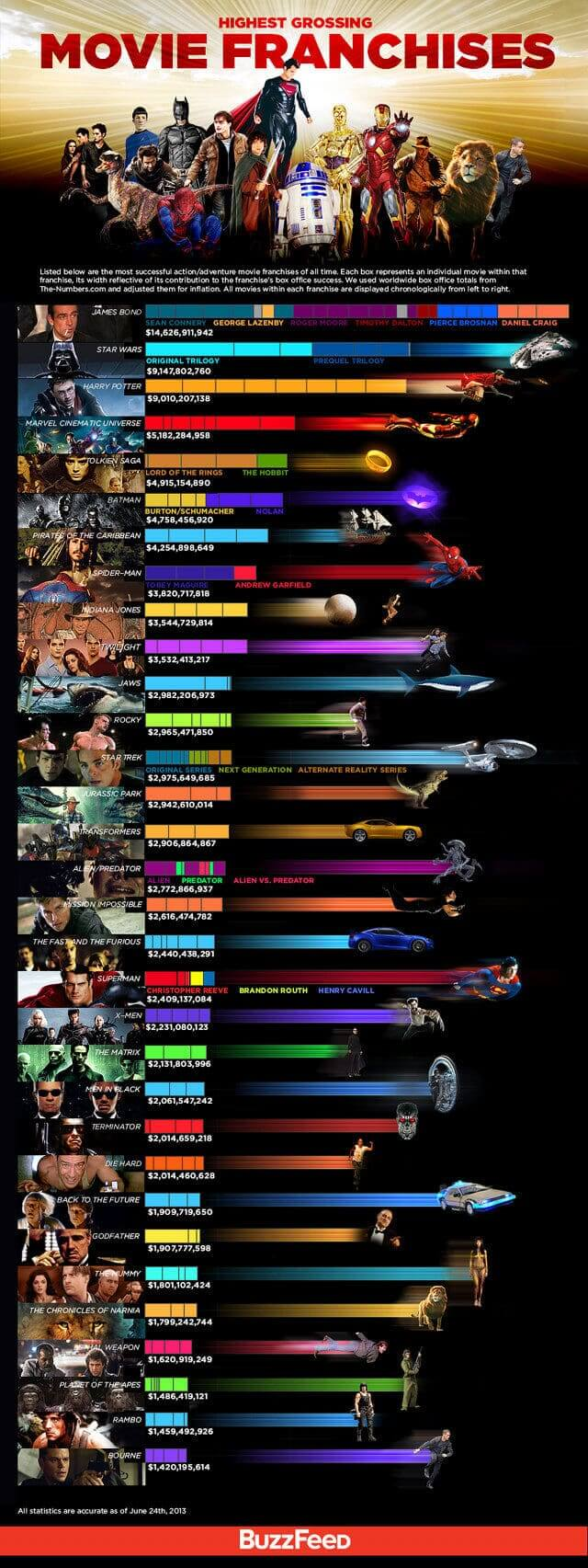highest-grossing-movie-franchises-small