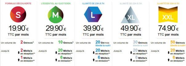 Internet par Satellite avec Tooway ! | Le blog de Constantin